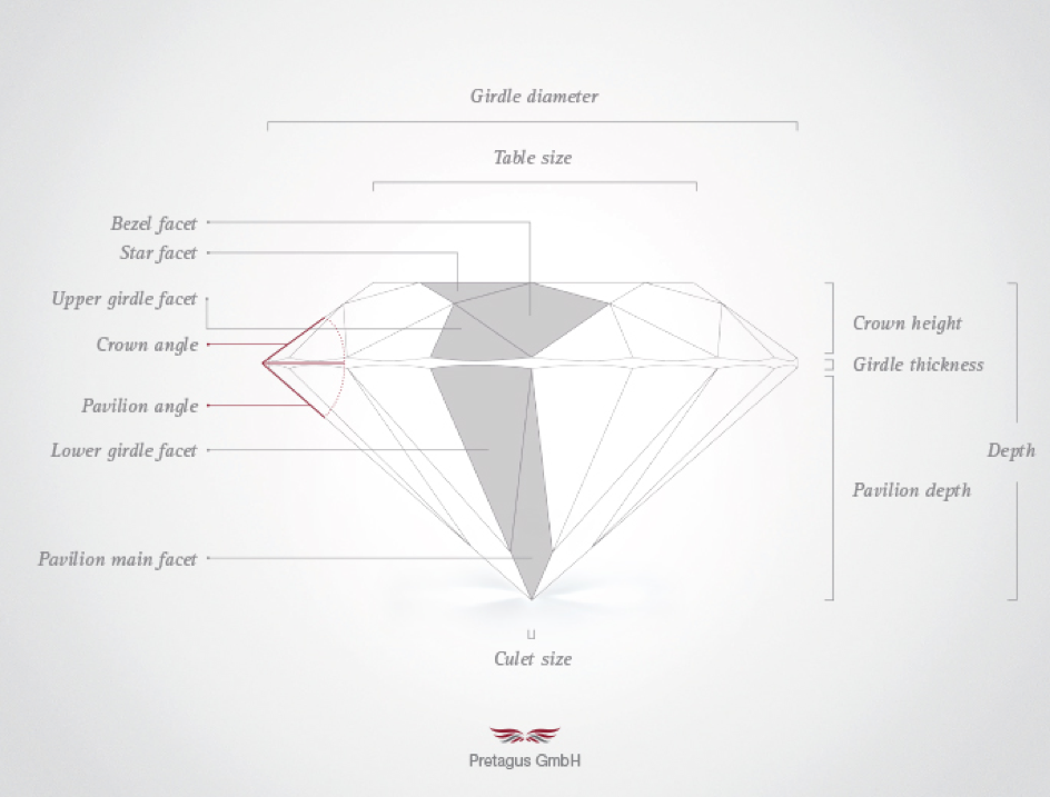 diamant-know-how
